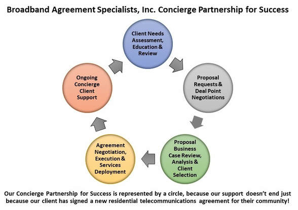 Broadband Agreement Specialists, Inc. Concierge Partnership for Success