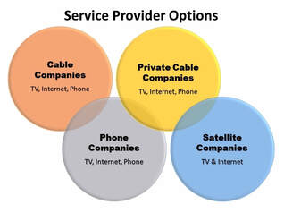 Service Provider Options | Broadband Agreement Specialists, Inc.